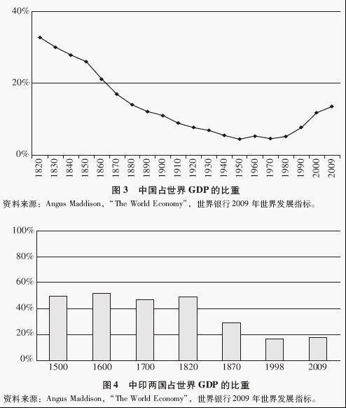 中国现在gdp世界占比例_美国2018年GDP为20.5万亿美元,这个能占世界GDP多大比重